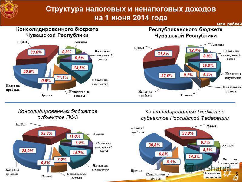Структура налоговых и неналоговых доходов на 1 июня 2014 года 33,8% млн. рублей 9,8%9,8% 9,6%9,6% 14,5% 11,1% 0,6%0,6% 20,6% 31,8% 12,4% 8,8% 15,0% 4,2% 0,2% 27,6% 32,6% 11,0% 6,2% 14,7% 7,0% 0,5%0,5% 28,0% 33,8% 6,7% 5,6% 14,2% 8,1% 0,8%0,8% 30,8% 5