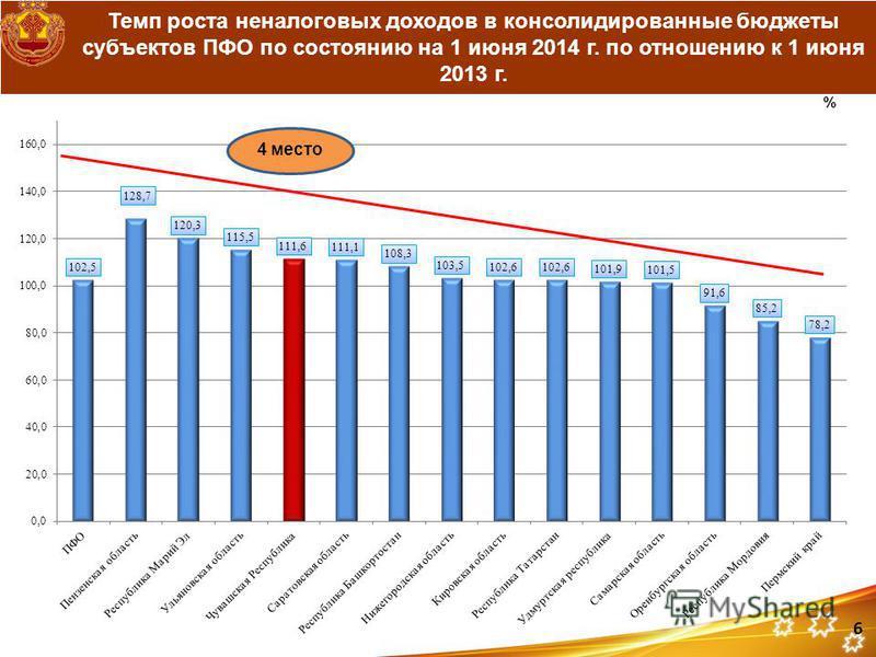Темп роста неналоговых доходов в консолидированные бюджеты субъектов ПФО по состоянию на 1 июня 2014 г. по отношению к 1 июня 2013 г. % 6