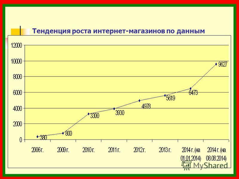 Тенденция роста интернет-магазинов по данным Торгового реестра