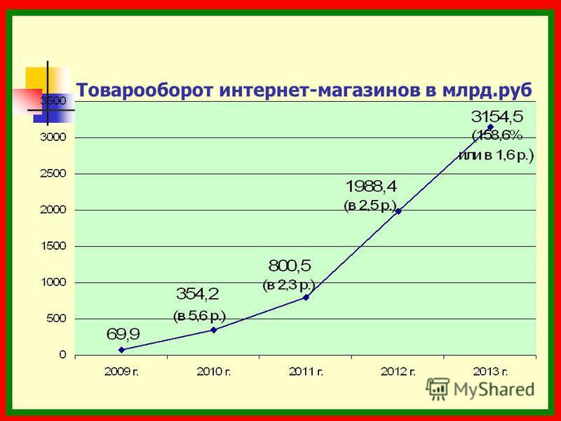 Товарооборот интернет-магазинов в млрд.руб