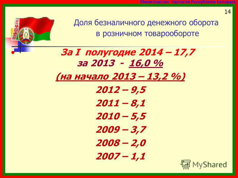 Министерство торговли Республики Беларусь 1414 Доля безналичного денежного оборота в розничном товарообороте За I полугодие 2014 – 17,7 за 2013 - 16,0 % (на начало 2013 – 13,2 %) 2012 – 9,5 2011 – 8,1 2010 – 5,5 2009 – 3,7 2008 – 2,0 2007 – 1,1