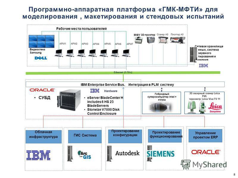 8 Программно-аппаратная платформа «ГМК-МФТИ» для моделирования, макетирования и стендовых испытаний Сетевое хранилище данных, система резервного копирования и хранения Облачная инфраструктура Видеостена Samsung АРМ2АРМ1 АРМ3 АРМ4 Ethernet (1 Гб/с) АР