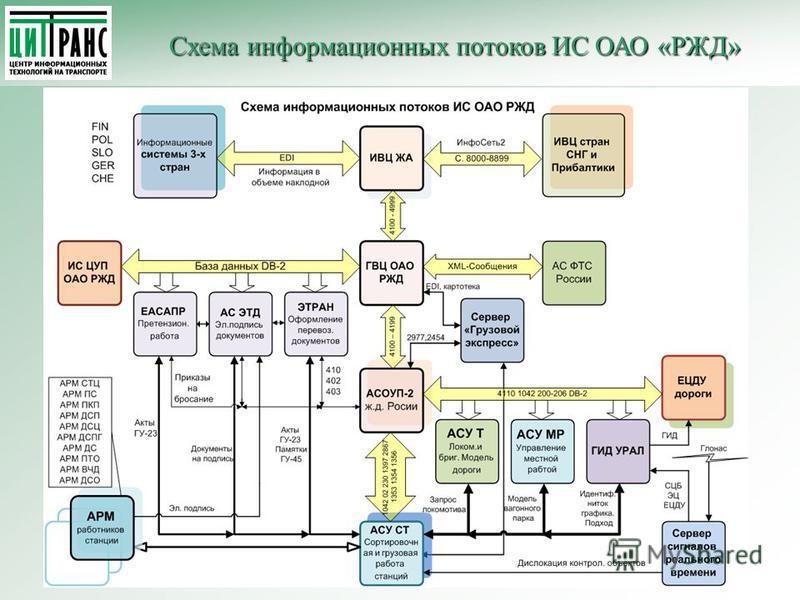 Схема информационных потоков ИС ОАО «РЖД» Схема информационных потоков ИС ОАО «РЖД»