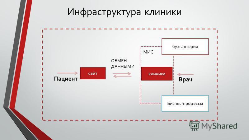 Инфраструктура клиники сайт клиника Пациент Врач МИС ОБМЕН ДАННЫМИ бухгалтерия Бизнес-процессы