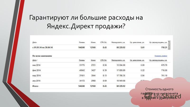 Гарантируют ли большие расходы на Яндекс.Директ продажи? Стоимость одного пациента из интернета в Москве = 1500 р./чел.