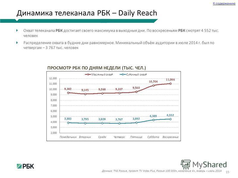 Динамика телеканала РБК – Daily Reach Охват телеканала РБК достигает своего максимума в выходные дни. По воскресеньям РБК смотрят 4 552 тыс. человек Распределение охвата в будние дни равномерное. Минимальный объём аудитории в июле 2014 г. был по четв