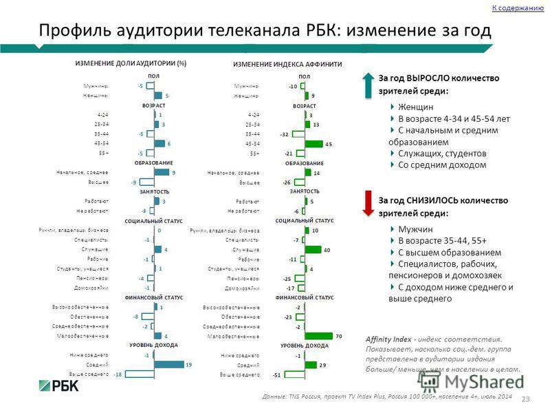 Профиль аудитории телеканала РБК: изменение за год 23 Данные: TNS Россия, проект TV Index Plus, Россия 100 000+, население 4+, июль 2014 К содержанию Affinity Index - индекс соответствия. Показывает, насколько соц.-дем. группа представлена в аудитори