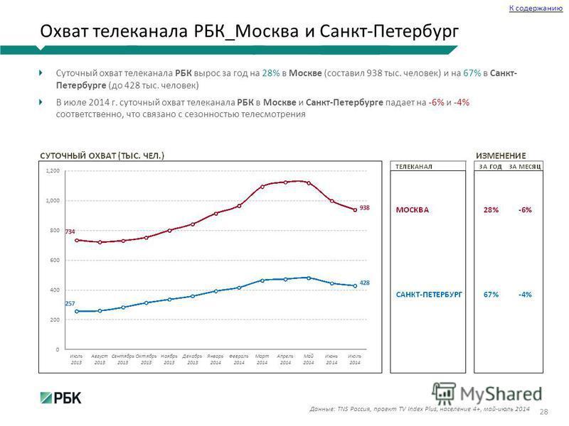 Охват телеканала РБК_Москва и Санкт-Петербург 28 Данные: TNS Россия, проект TV Index Plus, население 4+, май-июль 2014 К содержанию Суточный охват телеканала РБК вырос за год на 28% в Москве (составил 938 тыс. человек) и на 67% в Санкт- Петербурге (д