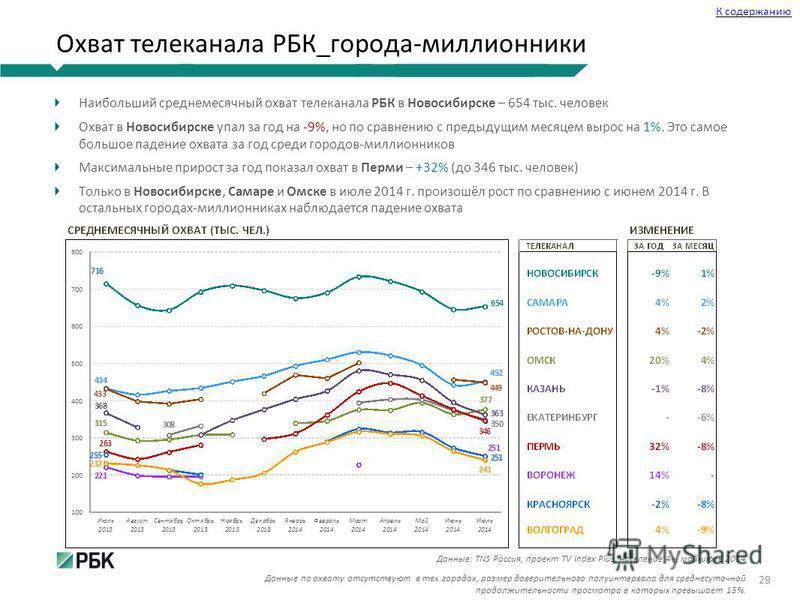 Охват телеканала РБК_города-миллионники Наибольший среднемесячный охват телеканала РБК в Новосибирске – 654 тыс. человек Охват в Новосибирске упал за год на -9%, но по сравнению с предыдущим месяцем вырос на 1%. Это самое большое падение охвата за го