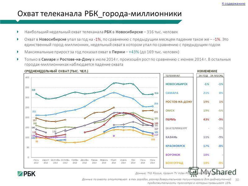 Охват телеканала РБК_города-миллионники Наибольший недельный охват телеканала РБК в Новосибирске – 316 тыс. человек Охват в Новосибирске упал за год на -1%, по сравнению с предыдущим месяцем падение такое же – -1%. Это единственный город-миллионник,