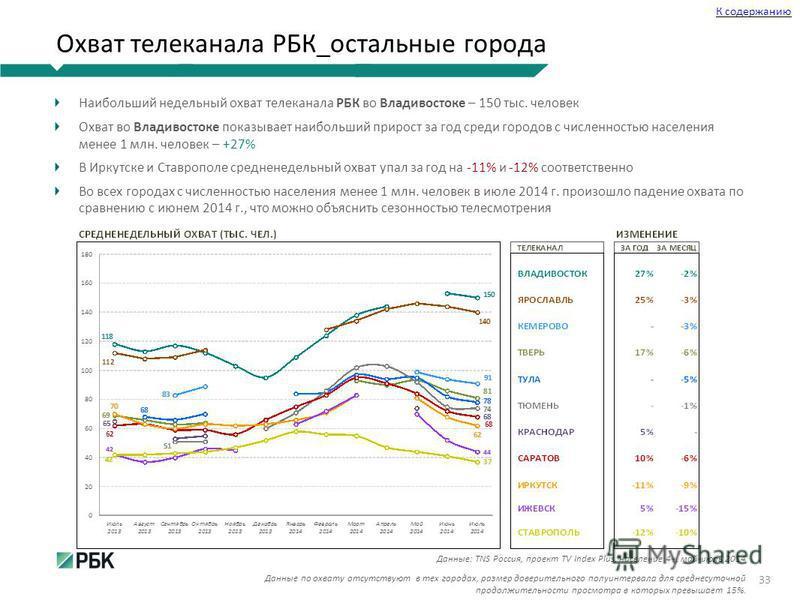 Наибольший недельный охват телеканала РБК во Владивостоке – 150 тыс. человек Охват во Владивостоке показывает наибольший прирост за год среди городов с численностью населения менее 1 млн. человек – +27% В Иркутске и Ставрополе средне недельный охват