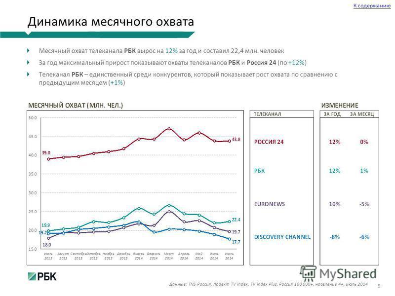 Динамика месячного охвата Месячный охват телеканала РБК вырос на 12% за год и составил 22,4 млн. человек За год максимальный прирост показывают охваты телеканалов РБК и Россия 24 (по +12%) Телеканал РБК – единственный среди конкурентов, который показ