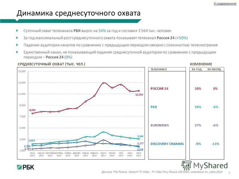Динамика среднесуточного охвата Суточный охват телеканала РБК вырос на 34% за год и составил 3 564 тыс. человек За год максимальный рост среднесуточного охвата показывает телеканал Россия 24 (+50%) Падении аудитории каналов по сравнению с предыдущим