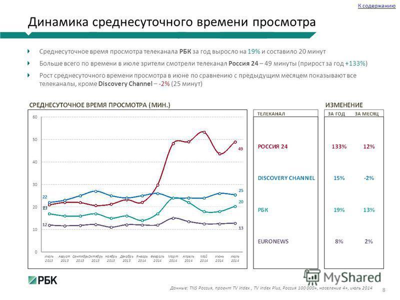 Динамика среднесуточного времени просмотра Среднесуточное время просмотра телеканала РБК за год выросло на 19% и составило 20 минут Больше всего по времени в июле зрители смотрели телеканал Россия 24 – 49 минуты (прирост за год +133%) Рост среднесуто