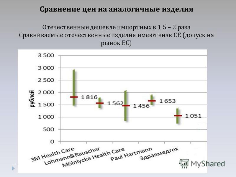 Сравнение цен на аналогичные изделия Отечественные дешевле импортных в 1.5 – 2 раза Сравниваемые отечественные изделия имеют знак СЕ ( допуск на рынок ЕС )