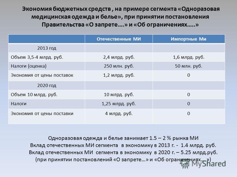 Экономия бюджетных средств, на примере сегмента «Одноразовая медицинская одежда и белье», при принятии постановления Правительства «О запрете….» и «Об ограничениях…..» Отечественные МИИмпортные Ми 2013 год Объем 3,5-4 млрд. руб.2,4 млрд. руб.1,6 млрд