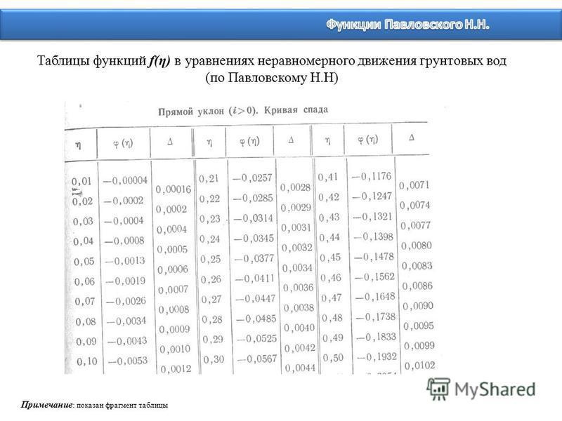 Таблицы функций f(η) в уравнениях неравномерного движения грунтовых вод (по Павловскому Н.Н) Примечание : показан фрагмент таблицы