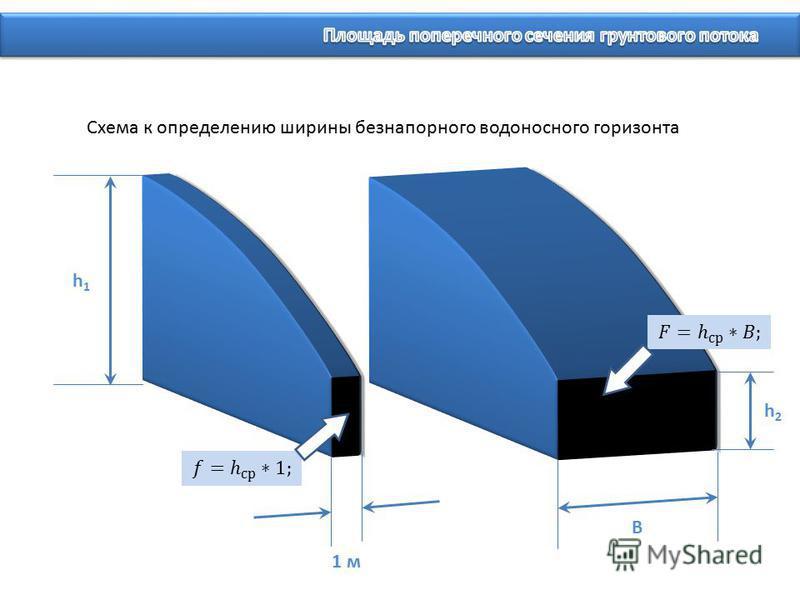 h1h1 h2h2 1 м B Схема к определению ширины безнапорного водоносного горизонта