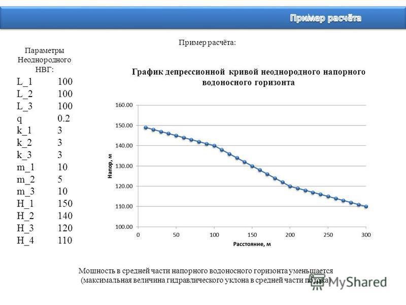Пример расчёта: График депрессионной кривой неоднородного напорного водоносного горизонта L_1100 L_2100 L_3100 q0.2 k_13 k_23 k_33 m_110 m_25 m_310 H_1150 H_2140 H_3120 H_4110 Параметры Неоднородного НВГ: Мощность в средней части напорного водоносног