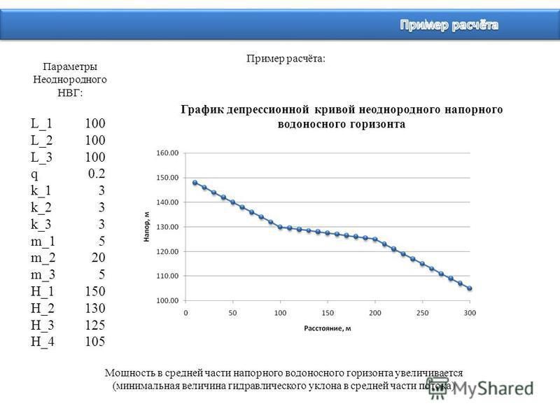 Пример расчёта: График депрессионной кривой неоднородного напорного водоносного горизонта Параметры Неоднородного НВГ: L_1100 L_2100 L_3100 q0.2 k_13 k_23 k_33 m_15 m_220 m_35 H_1150 H_2130 H_3125 H_4105 Мощность в средней части напорного водоносного