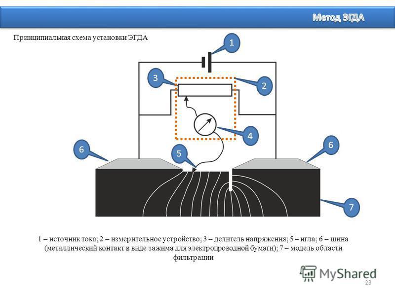 1 – источник тока; 2 – измерительное устройство; 3 – делитель напряжения; 5 – игла; 6 – шина (металлический контакт в виде зажима для электропроводной бумаги); 7 – модель области фильтрации 23 Принципиальная схема установки ЭГДА 1 3 5 2 6 6 7 4