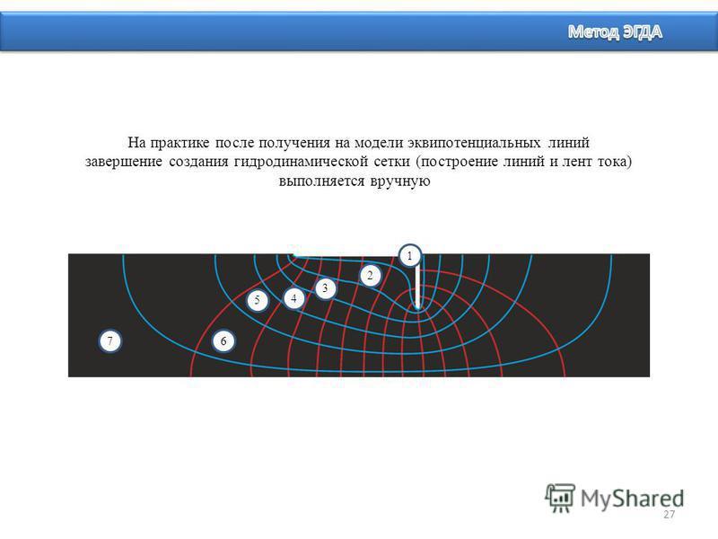 27 На практике после получения на модели эквипотенциальных линий завершение создания гидродинамической сетки (построение линий и лент тока) выполняется вручную 1 3 2 6 4 5 7