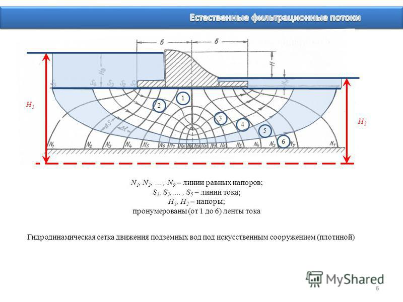 Гидродинамическая сетка движения подземных вод под искусственным сооружением (плотиной) N 1, N 2, …, N 9 – линии равных напоров; S 1, S 2, …, S 5 – линии тока; H 1, H 2 – напоры; пронумерованы (от 1 до 6) ленты тока H1H1 H2H2 1 2 3 4 5 6 6