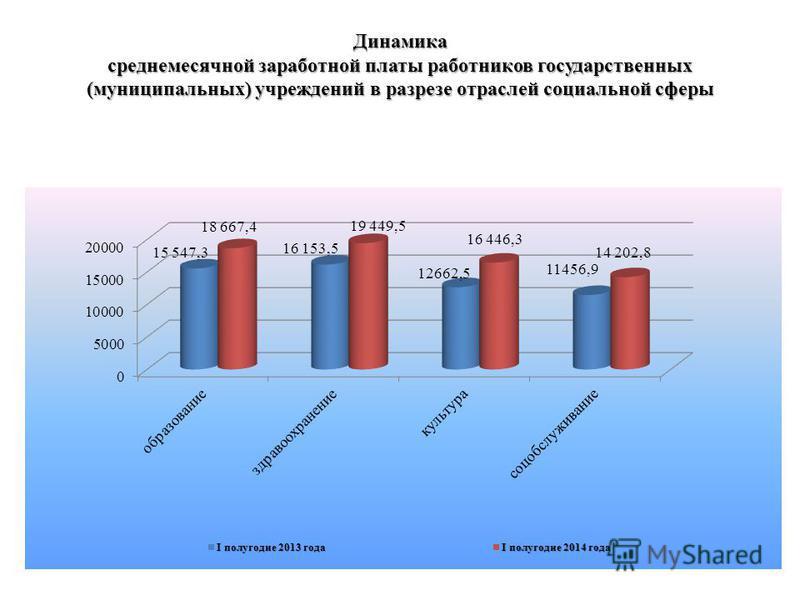 Динамика среднемесячной заработной платы работников государственных (муниципальных) учреждений в разрезе отраслей социальной сферы