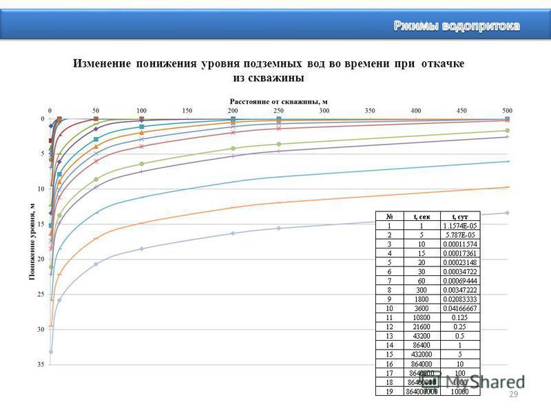29 Изменение понижения уровня подземных вод во времени при откачке из скважины