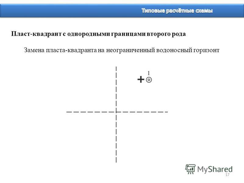 17 Пласт-квадрант с однородными границами второго рода Замена пласта-квадранта на неограниченный водоносный горизонт