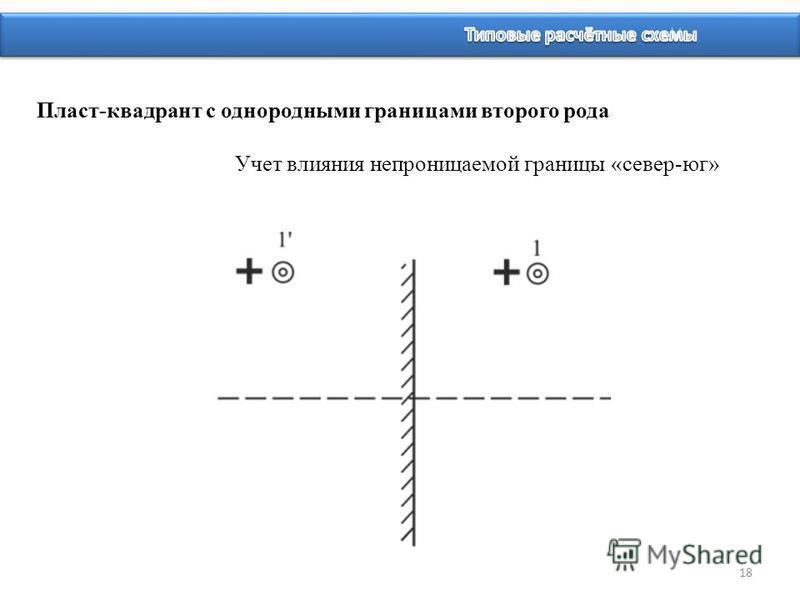 18 Пласт-квадрант с однородными границами второго рода Учет влияния непроницаемой границы «север-юг»