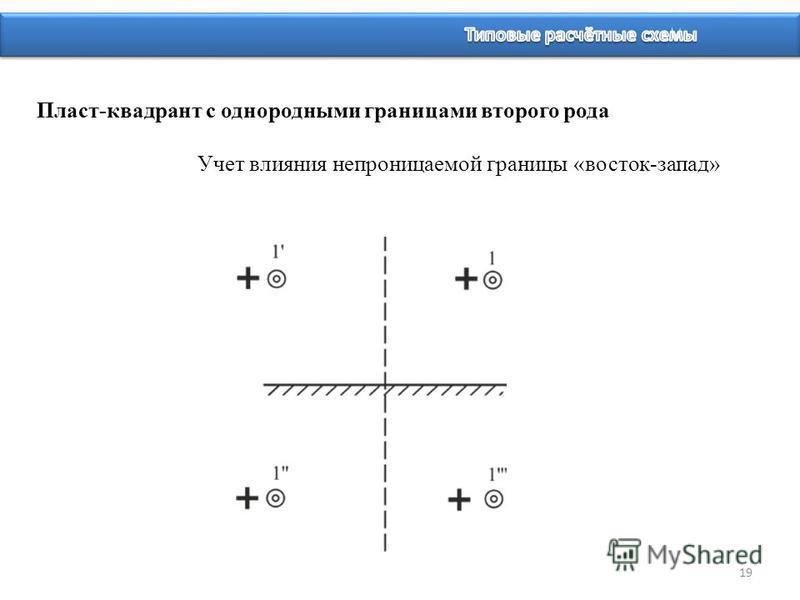 19 Пласт-квадрант с однородными границами второго рода Учет влияния непроницаемой границы «восток-запад»