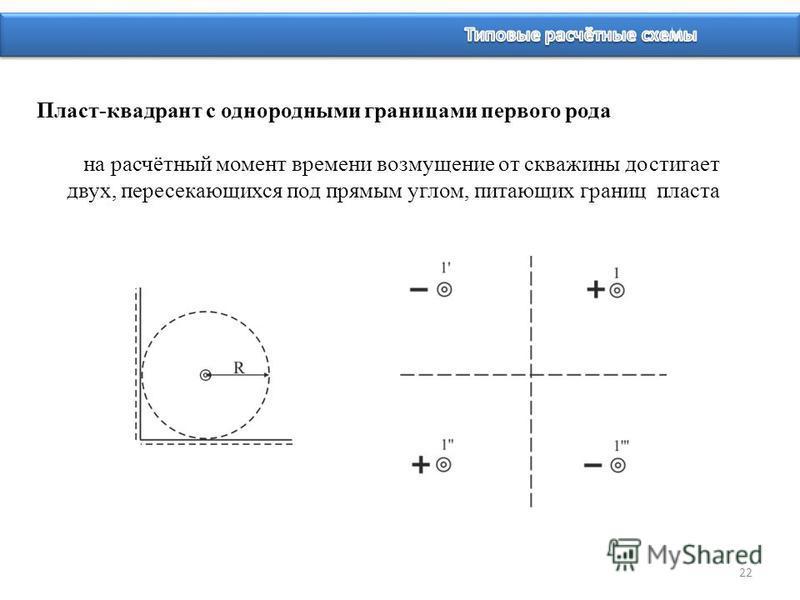 22 Пласт-квадрант с однородными границами первого рода на расчётный момент времени возмущение от скважины достигает двух, пересекающихся под прямым углом, питающих границ пласта