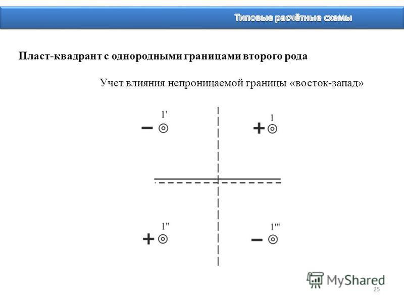 25 Пласт-квадрант с однородными границами второго рода Учет влияния непроницаемой границы «восток-запад»
