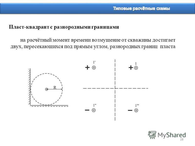28 Пласт-квадрант с разнородными границами на расчётный момент времени возмущение от скважины достигает двух, пересекающихся под прямым углом, разнородных границ пласта
