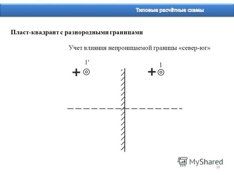 30 Пласт-квадрант с разнородными границами Учет влияния непроницаемой границы «север-юг»