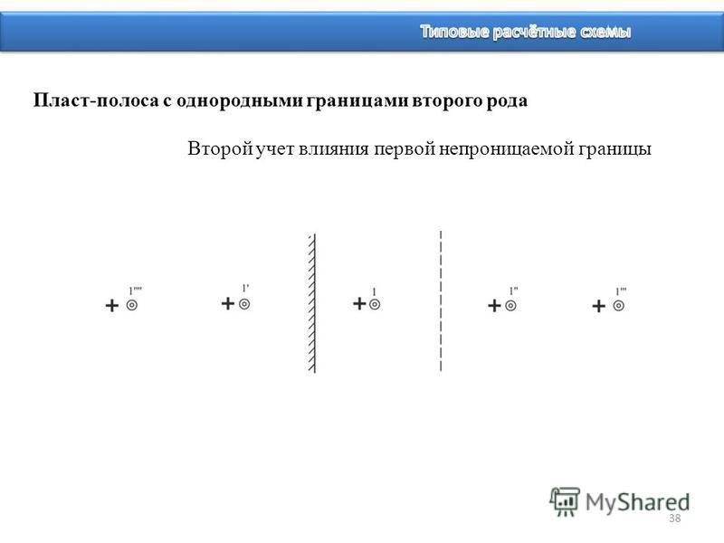 38 Пласт-полоса с однородными границами второго рода Второй учет влияния первой непроницаемой границы