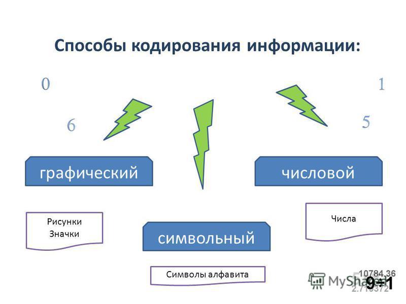 Способы кодирования информации: графический числовой символьный Рисунки Значки Числа Символы алфавита