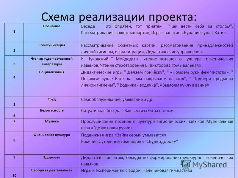 Схема реализации проекта: 1 Познание Беседа