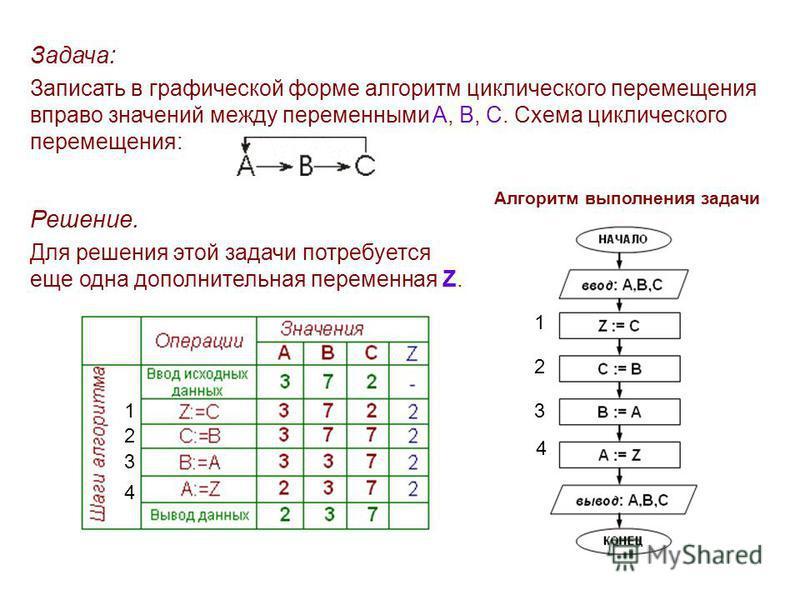 Задача: Записать в графической форме алгоритм циклического перемещения вправо значений между переменными A, B, C. Схема циклического перемещения: Решение. Для решения этой задачи потребуется еще одна дополнительная переменная Z. Алгоритм выполнения з