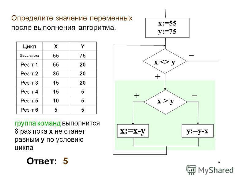 Определите значение переменных после выполнения алгоритма. Ответ: 5 ЦиклXY Ввод чисел 5575 Рез-т 15520 Рез-т 2353520 Рез-т 3151520 Рез-т 415155 Рез-т 5105 Рез-т 655 x:=55 y:=75 x  y x:=x-y x > y y:=y-x + + группа команд группа команд выполнится 6 раз
