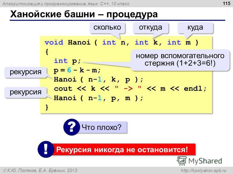 Алгоритмизация и программирование, язык C++, 10 класс К.Ю. Поляков, Е.А. Ерёмин, 2013 http://kpolyakov.spb.ru Ханойские башни – процедура 115 void Hanoi ( int n, int k, int m ) { int p; p = 6 - k - m; Hanoi ( n-1, k, p ); cout