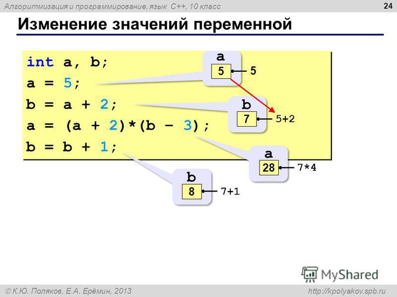 Алгоритмизация и программирование, язык C++, 10 класс К.Ю. Поляков, Е.А. Ерёмин, 2013 http://kpolyakov.spb.ru Изменение значений переменной 24 int a, b; a = 5; b = a + 2; a = (a + 2)*(b – 3); b = b + 1; int a, b; a = 5; b = a + 2; a = (a + 2)*(b – 3)