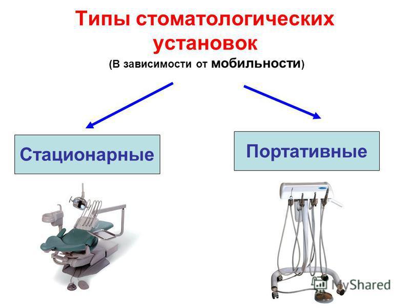 Типы стоматологических установок (В зависимости от мобильности ) Стационарные Портативные