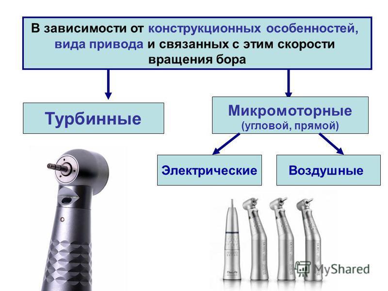 В зависимости от конструкционных особенностей, вида привода и связанных с этим скорости вращения бора Турбинные Микромоторные (угловой, прямой) Электрические Воздушные