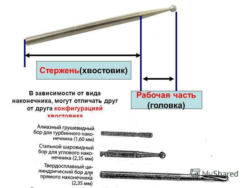 Стержень(хвостовик) Рабочая часть (головка) В зависимости от вида наконечника, могут отличать друг от друга конфигурацией хвостовика