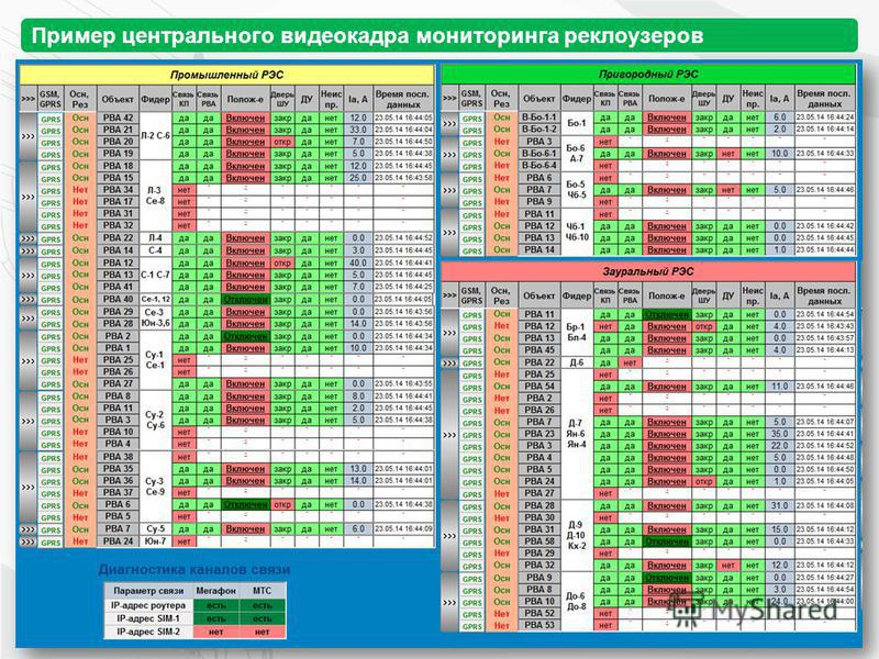 Пример центрального видеокадра мониторинга реклоузеров