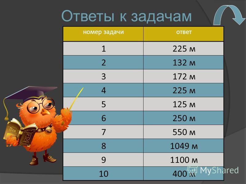 Ответы к задачам номер задачи ответ 1225 м 2132 м 3172 м 4225 м 5125 м 6250 м 7550 м 81049 м 91100 м 10400 м
