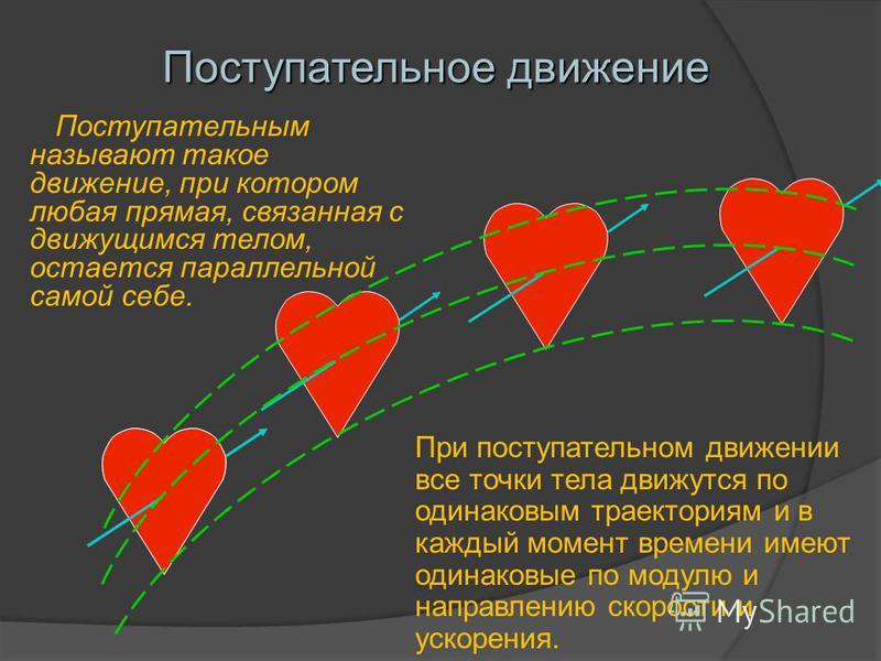 Поступательное движение Поступательным называют такое движение, при котором любая прямая, связанная с движущимся телом, остается параллельной самой себе. При поступательном движении все точки тела движутся по одинаковым траекториям и в каждый момент