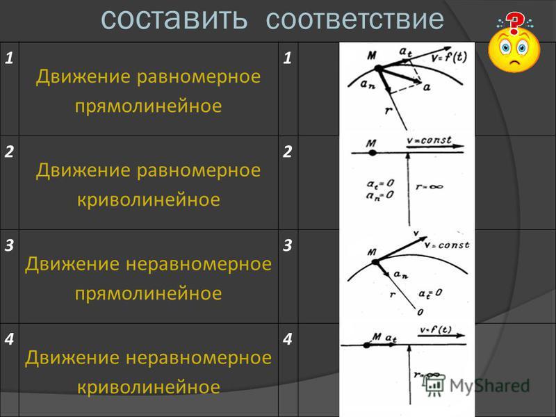 составить соответствие 1 Движение равномерное прямолинейное 1 2 Движение равномерное криволинейное 2 3 Движение неравномерное прямолинейное 3 4 Движение неравномерное криволинейное 4